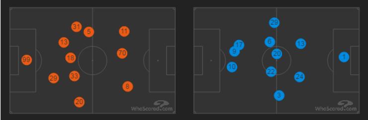 Le posizioni in campo di Milan (a sinistra) e Torino