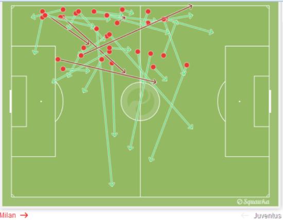 La distribuzione dei palloni di De Sciglio nello scorso Milan-Juventus