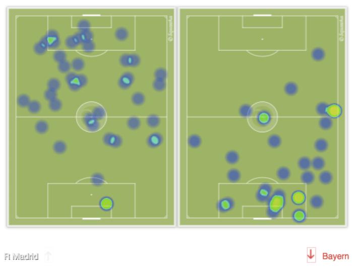 A confronto, la heatmap di Ronaldo (sinistra) e Lewandowski (destra) nella gara tra Real Madrid e Bayern al Bernabéu. Il polacco gioca maggiormente in area di rigore, ma CR7 ha evidentemente abbandonato la posizione di esterno puro