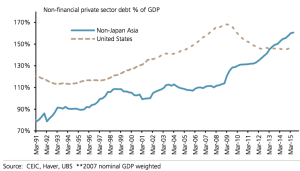 Il debito del settore privato non-finanziario (%del Pil)