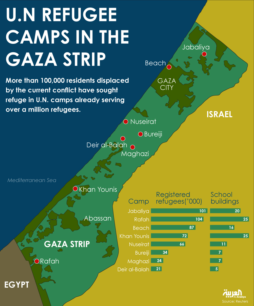 UN Refuge camps in the gaza strip
