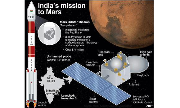 India-s-mission-to-Mars