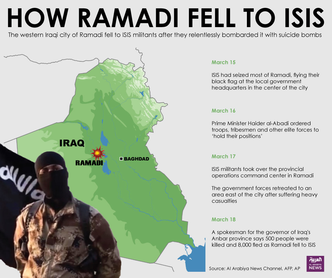 How Ramadi Fell to IS