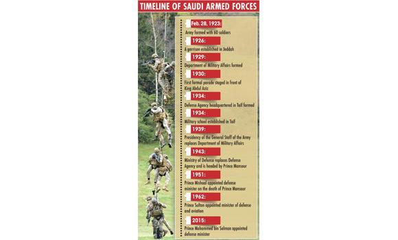 Saudi Armed Foreces timeline