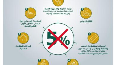 Photo of الزكاة والدخل: 56 يوما على موعد تطبيق الضريبة على السلع والخدمات