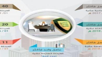 Photo of العمل تطبق حماية الأجور إلزاميًا