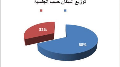 Photo of اعلل اختلاف توزيع السكان بين مناطق وطني