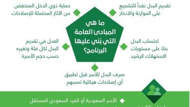 Photo of هل يكون التسجيل تلقائى فى حساب المواطن لمستفيدى الضمان