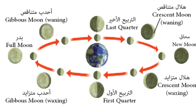 Photo of ماهي مراحل حدوث القمر