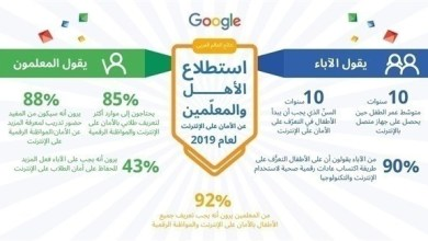 """Photo of في اليوم العالمي للإنترنت الآمن.. نصائح """"غوغل"""" لتصفح آمن"""