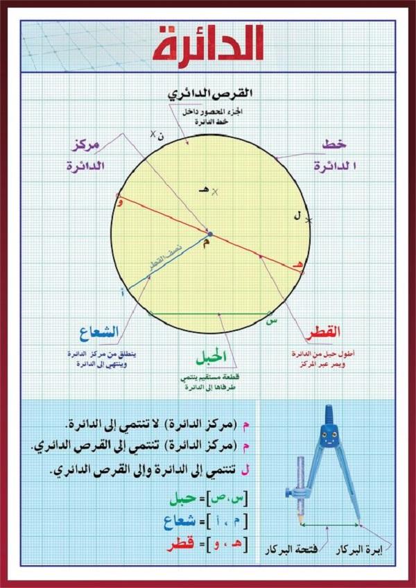 استخدام قانون مساحة الدائرة