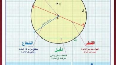 Photo of حساب مساحة الدائرة
