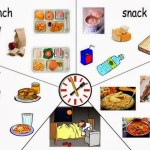 50 English words related to eating