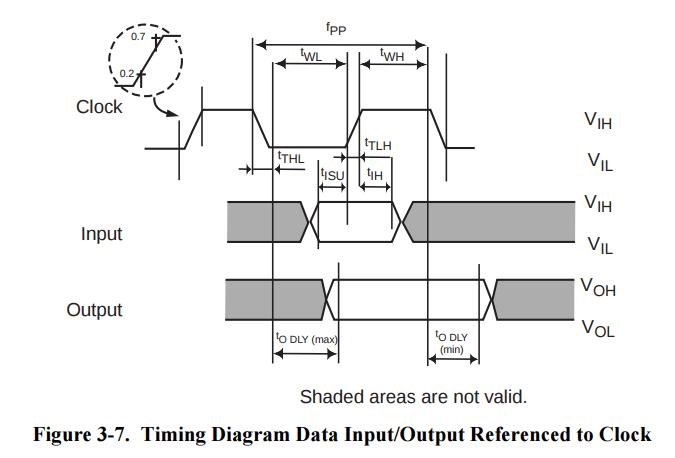 AVR SD Card Initialization Tutorial Part 1