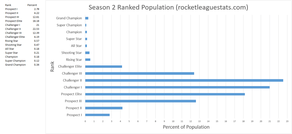 medium resolution of rocket league season 2 rank distribution