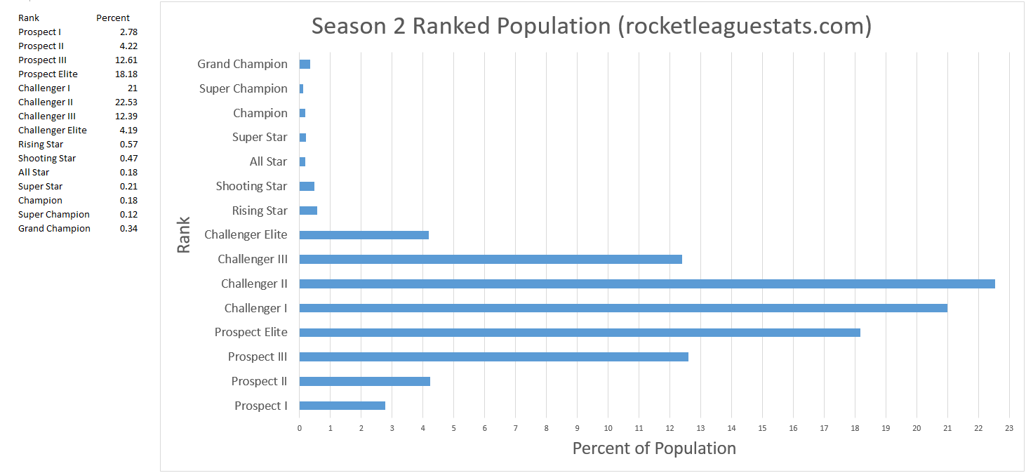 hight resolution of rocket league season 2 rank distribution