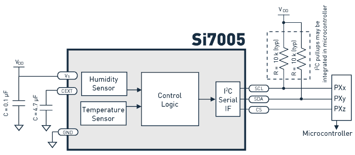 Silicon Labs Introduces Single-Chip Relative Humidity Sensor