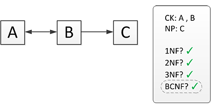 Method for determining candidate keys and highest normal