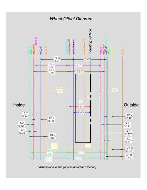 small resolution of offset wheel diagram model jpg