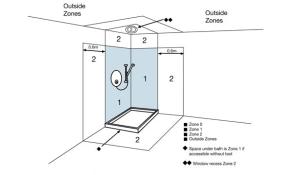 Bathroom Zones | R&M Electrical Group