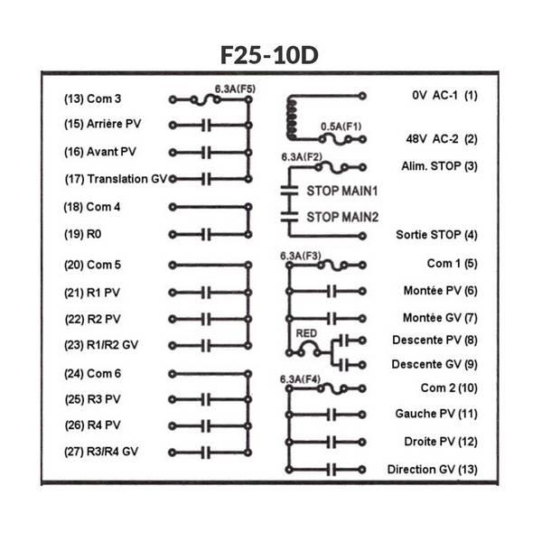 Radiocommande F25-10D     avec 1 émetteur de secours • (1 bouton 1 cran + 10 boutons 2 crans)