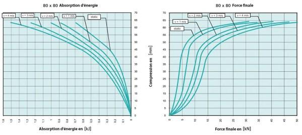 Tampon               amortisseur en polyuréthane élastomère M12 x 35 • Ø80 x 80 mm