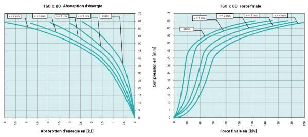 Tampon       amortisseur en polyuréthane élastomère M12 x 35 • Ø160 x 80 mm