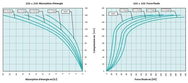 Tampon    amortisseur en polyuréthane élastomère M12 x 35 • Ø200 x 200 mm