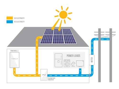 small resolution of tesla battery diagram tesla powerwall 2 rma environmental tesla battery diagram tesla battery diagram