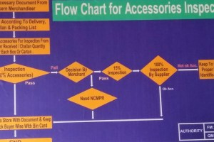 Flow Chart for Accessories