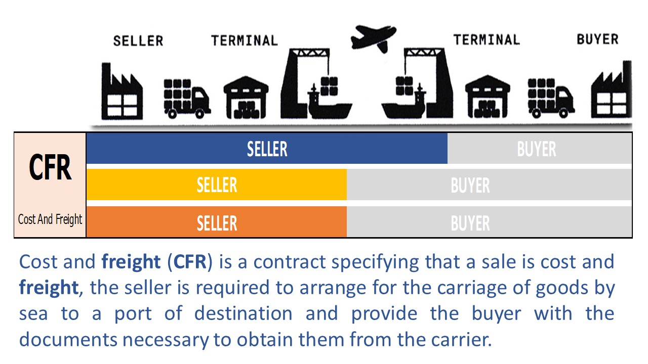 Incoterms Involvement to Seller And Buyer