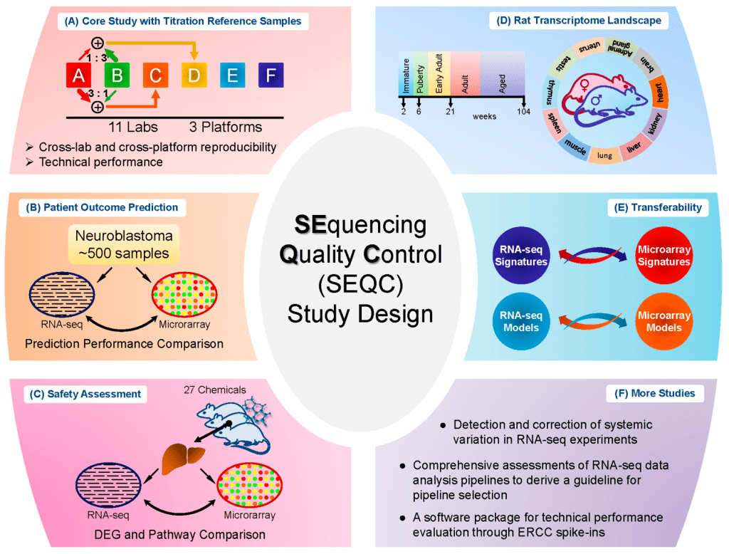 Comprehensive Assessments Of Rna Seq By The Seqc Consortium