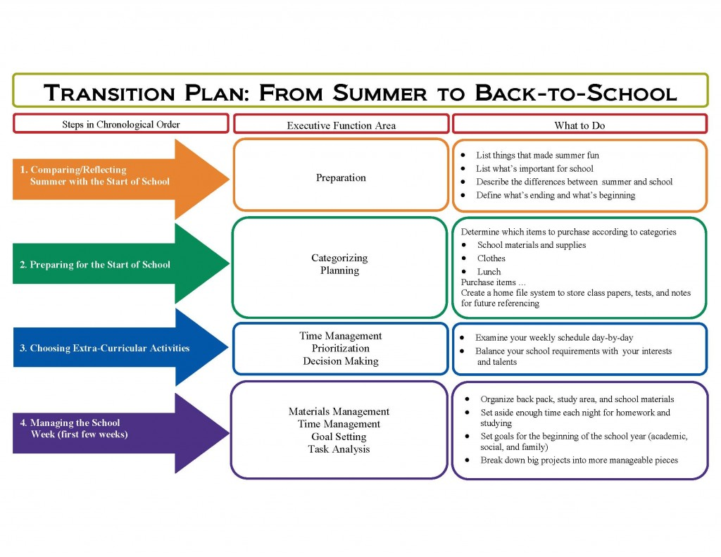Using Executive Functions To Navigate The Back To School