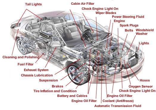 Car Body Parts Names Exterior