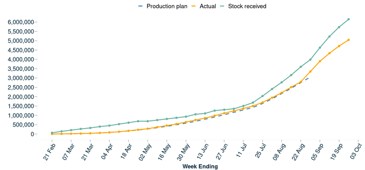 This graph shows how the vaccinations given so far compared against the production plan and stock received