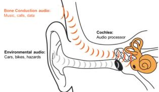 Coros bone conduction tech chart.WEB