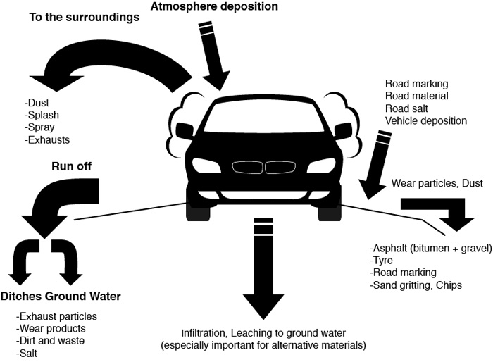 4. Environmental issues related to road management