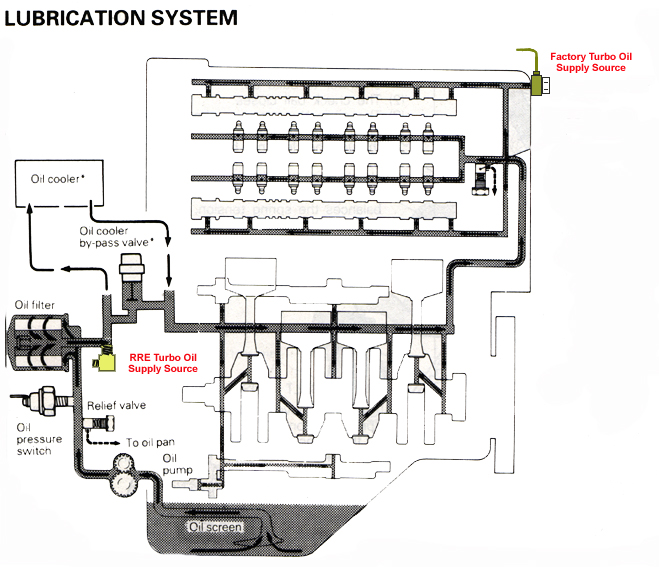 RRE's Turbo Oil Line Installation Instructions