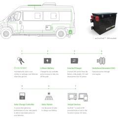hymer caravan wiring diagram wiring library ecotrek infographic ecotrek roadtrek ecotrek infographic hymer caravan wiring [ 5987 x 5870 Pixel ]