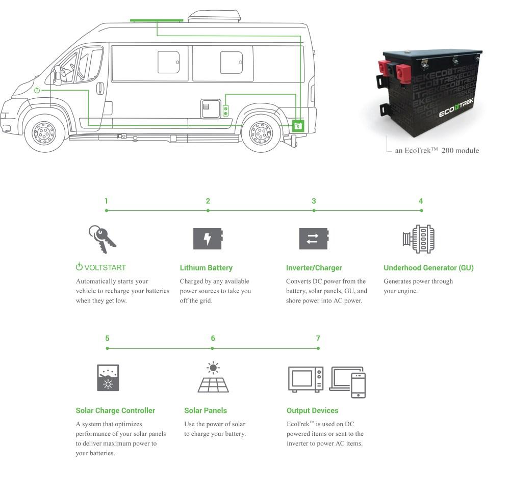 medium resolution of hymer caravan wiring diagram wiring library ecotrek infographic ecotrek roadtrek ecotrek infographic hymer caravan wiring