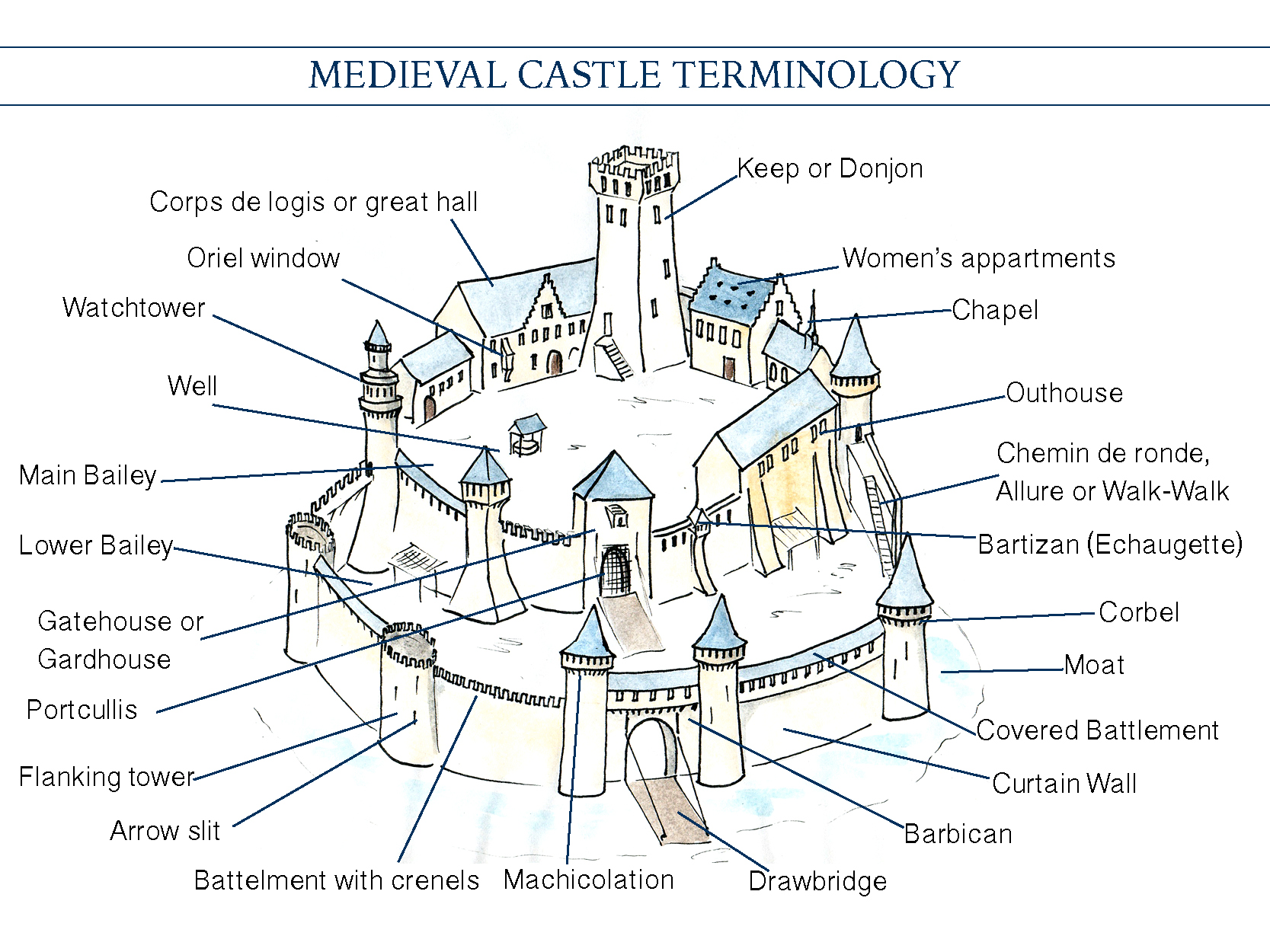 motte and bailey castle labeled diagram subwoofer wiring 1 ohm stone keep barbican
