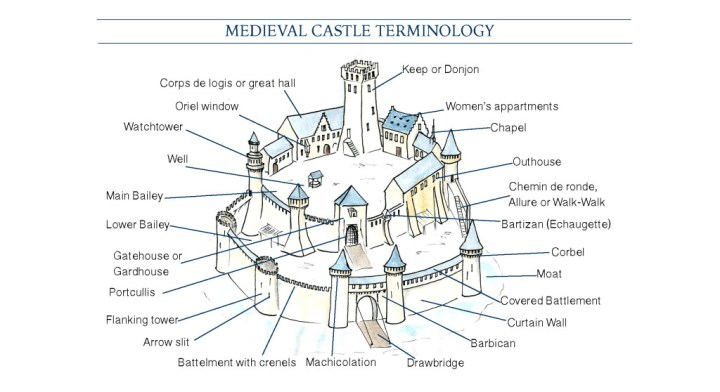 Medieval Castle Vocabulary