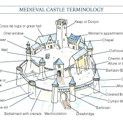 Castle Diagram With Labels Ford Fiesta Mk4 Radio Wiring A Pocket Guide To Medieval Vocabulary  Road Trips