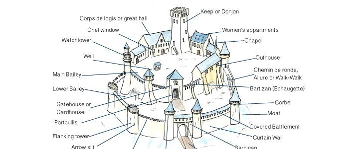 A Pocket Guide to Medieval Castle Vocabulary