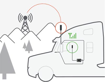 Truck & RV Drive 4G-X OTR Truck Edition Cell Phone Booster