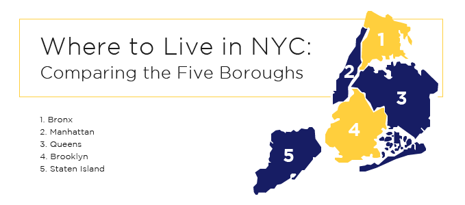 Where to Live in NYC: Comparing the Five Boroughs