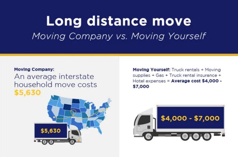 Self Moving vs Hiring Movers