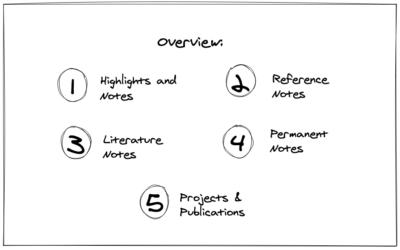 Implementing Zettelkasten in Roam: A practical guide