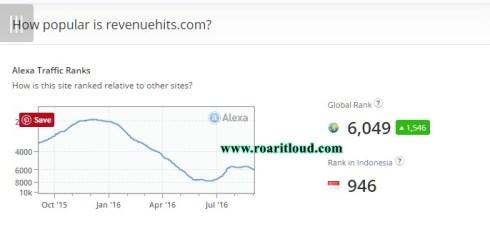 Alexa Ranking of Revenuehits.com on 06-09-16