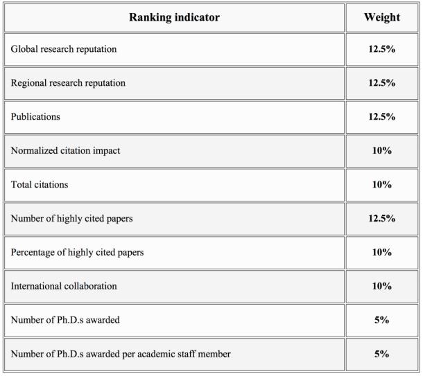Ranking_Indicator